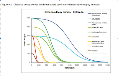 distance decay curves used in the LDI model.