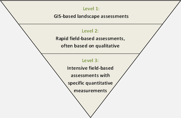 EPA's Level 1-2-3 Framework for Wetland Assessment.