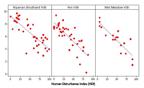 Three VIBI models vs. a Human Disturbance Index