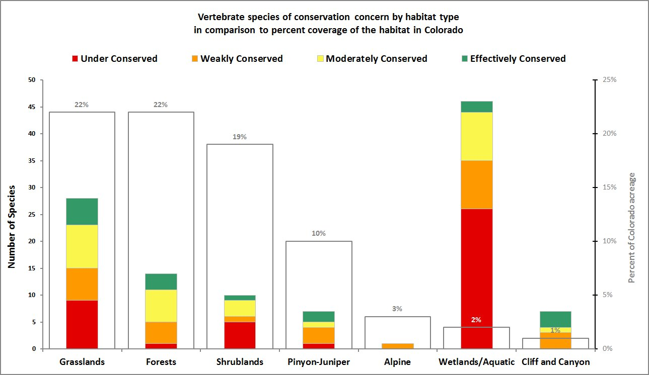 Vertebrate species of conservation concern by habitat type. CNHP Staff.